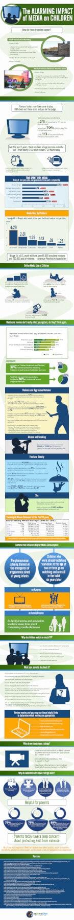 The Alarming Impact of Media on Children Infographic